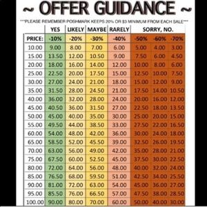 Offer Guidance Chart